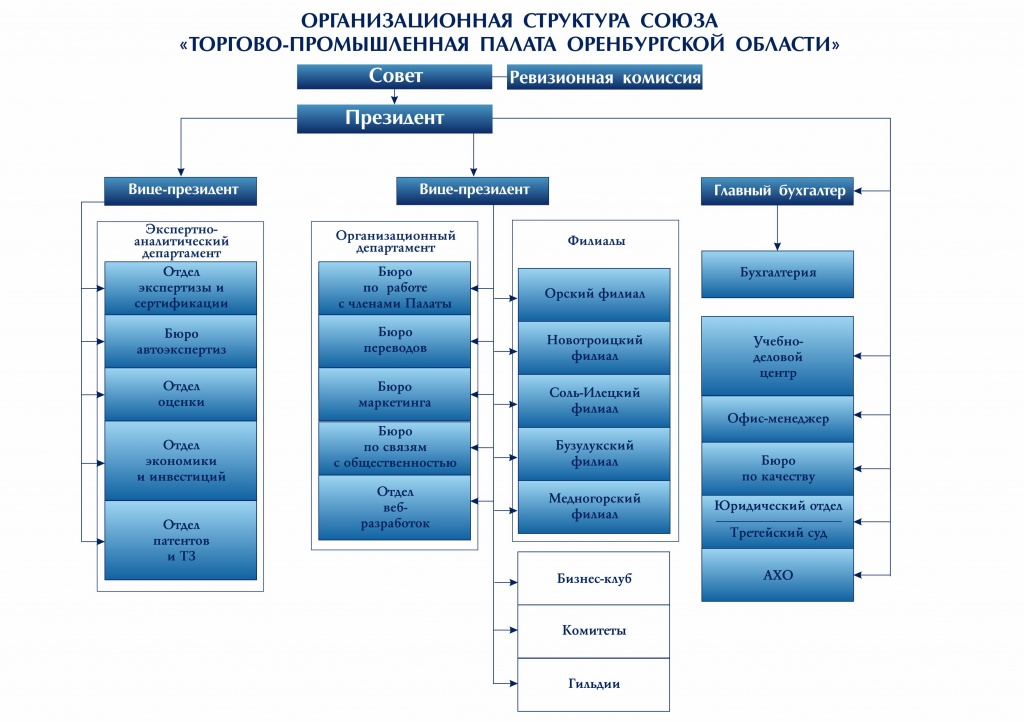 vinamilk businesss structure Describe the structure and culture of vinamilk and evaluate the inter-relationships between the different processes and functions of vinamilk 12 1b identify the mission, the aims and objectives of vinamilk and analyze the effect of these on the structure and culture of vinamilk 18 1c.
